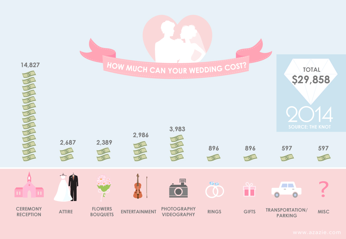 AZAZIE_Infographic_Wedding_Cost